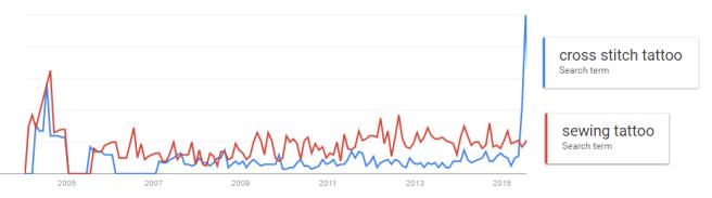cross stitch tattoo and sewing tattoo google trends